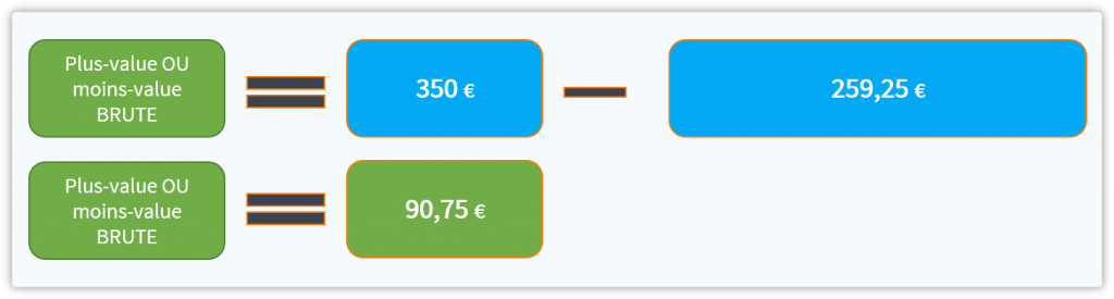 Calcul complet de la plus-value