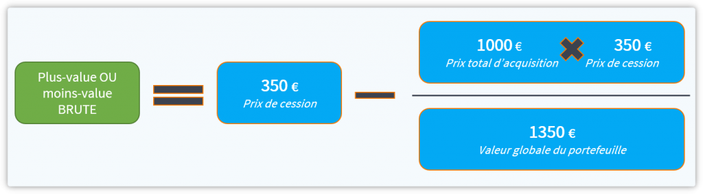 Calcul de la plus value