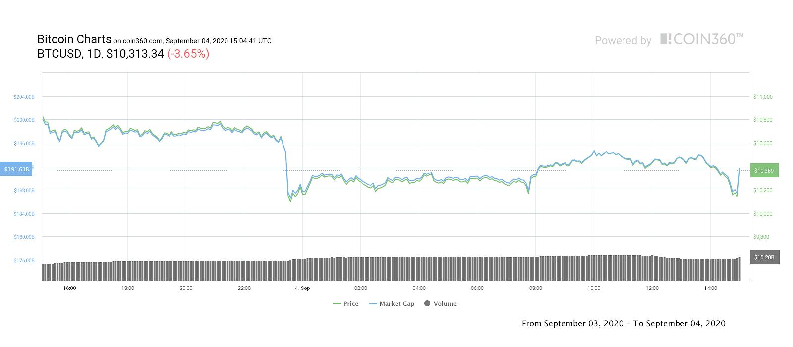Tableau des prix BTC / USD 1 jour