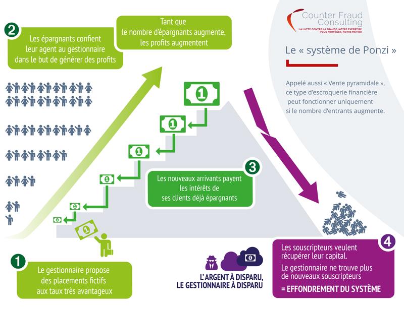 Infographie système de ponzi
