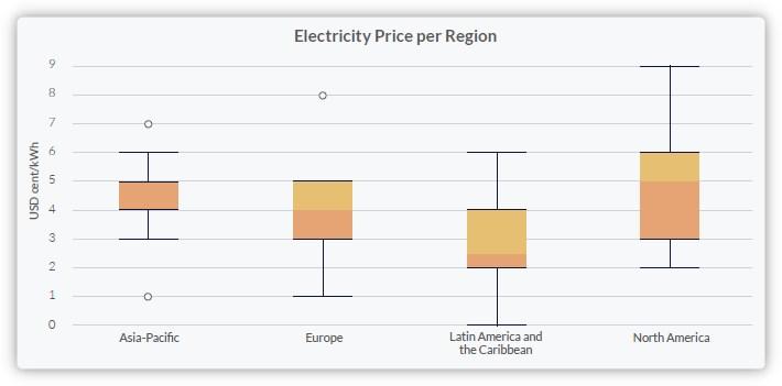 Cout electricité par region dans le monde