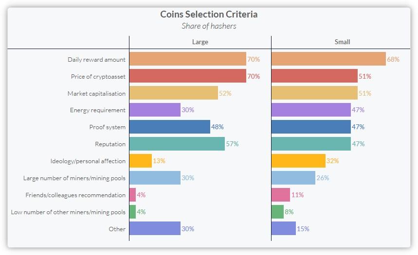 Critères de selection des tokens par les mineurs