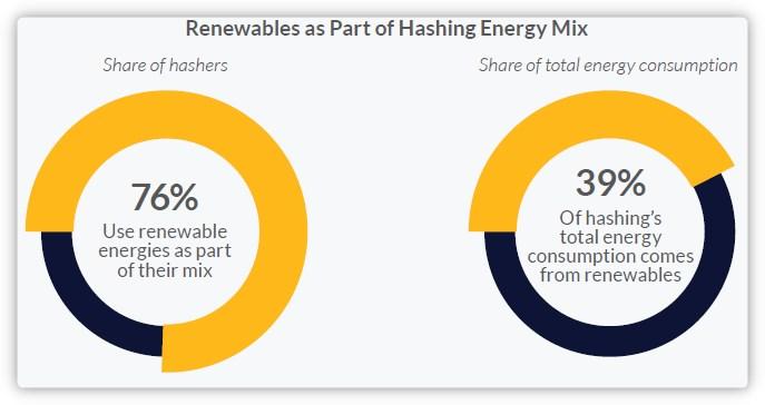 Part energie renouvelable desmineurs