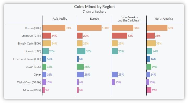 Minage crypto par région du monde