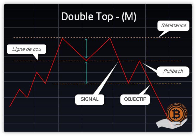 Double_Top_M_
