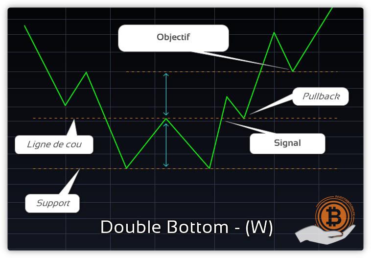 Double_bottom_W