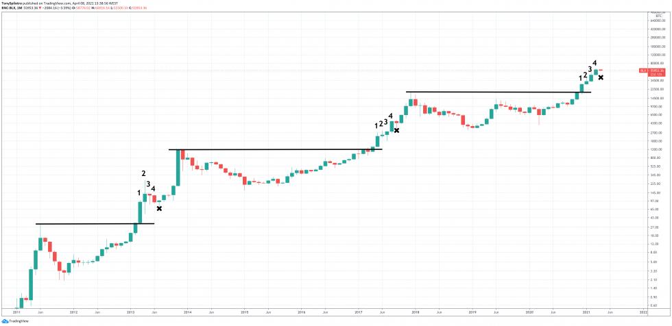 Secousse du marché haussier à échéance élevée de bitcoin